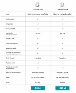 Laser Egg 2 oraz 2 plus porównanie