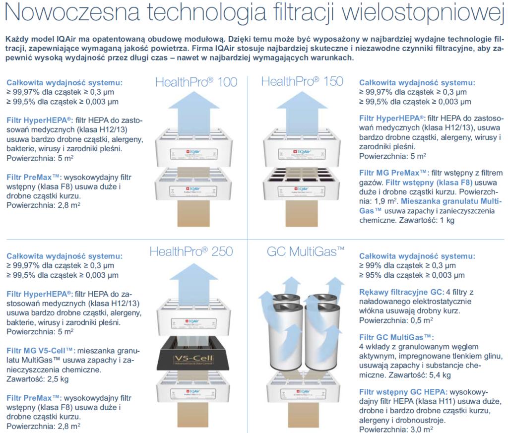 oczyszczacze iqair - porównanie filtrów, filtracja wielostopniowa oczyszczacza IQAir