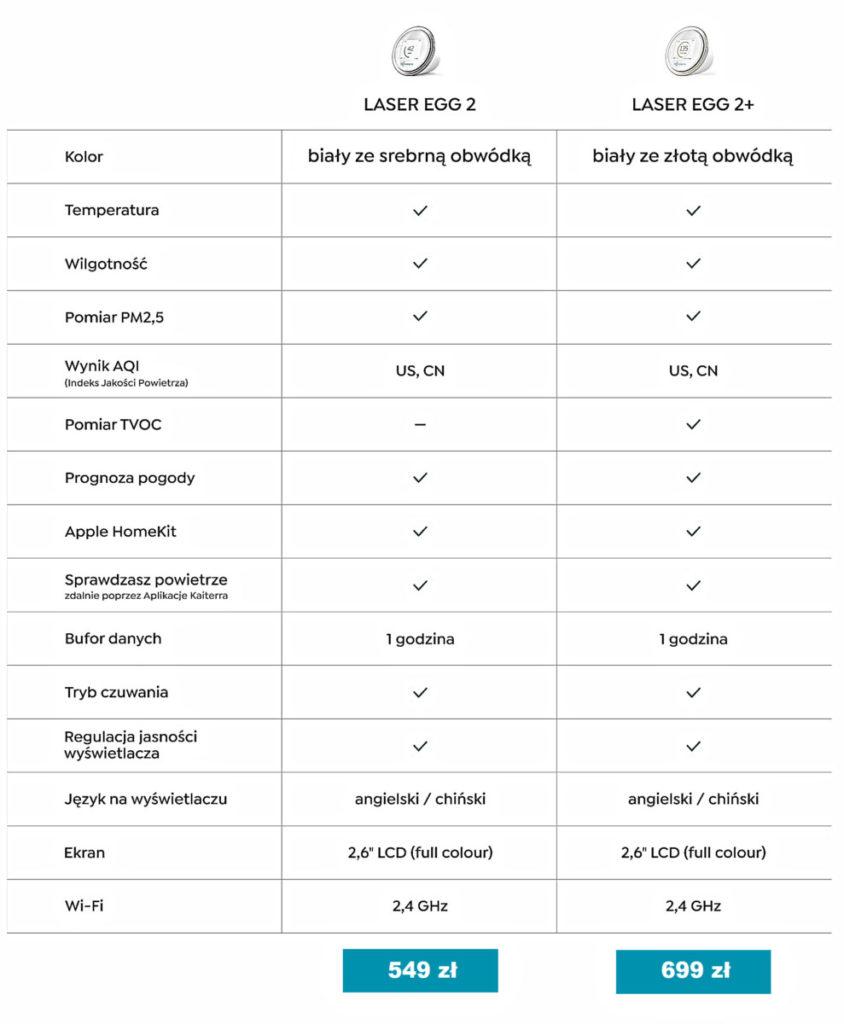 Laser Egg 2 oraz 2+ porównanie